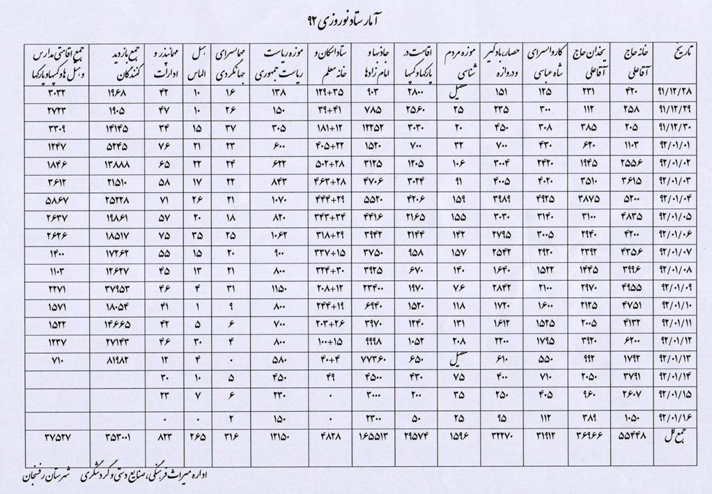 آمار روزانه ستاد تسهیلات سفر های نوروزی شهرستان رفسنجان